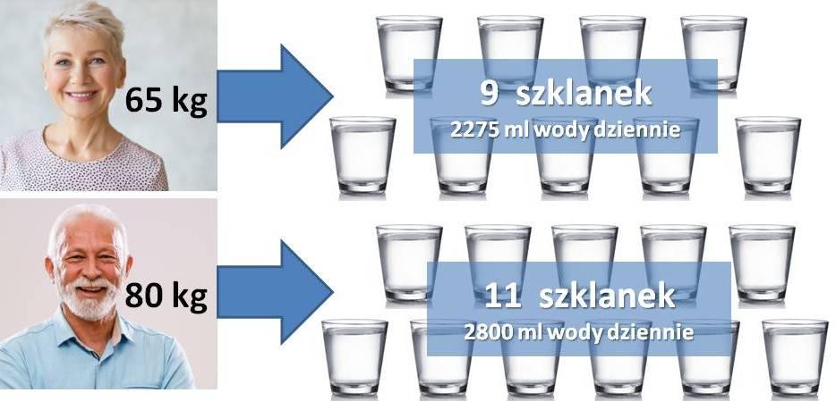 Dzienne zapotrzebowanie_woda a masa ciała