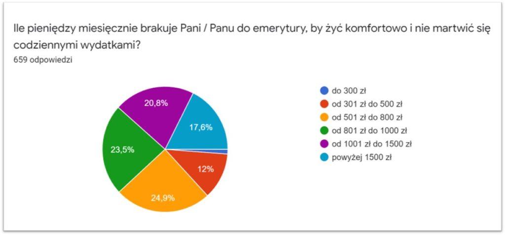 Ankieta_YOLD_wyniki