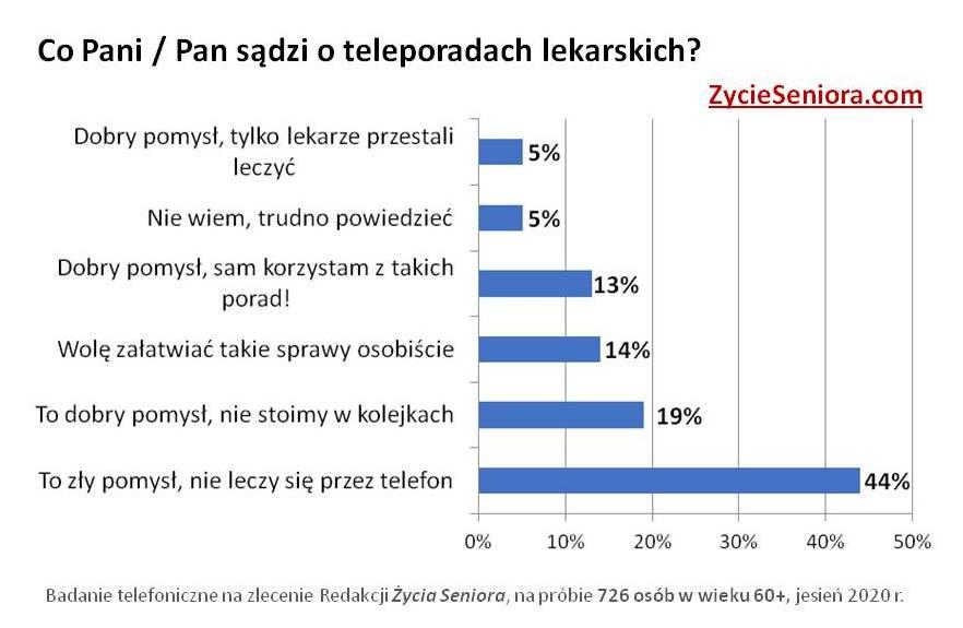 Senior w pandemii - ankieta / teleporady lekarskie