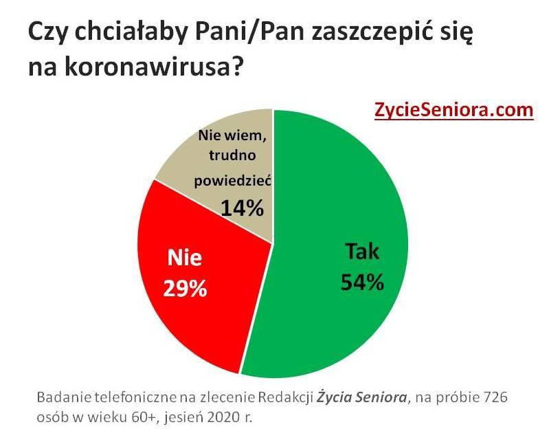 Senior w pandemii - ankieta / szczepionka na koronawirusa