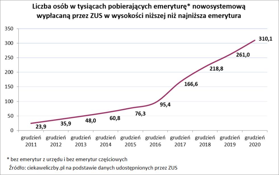 Głodowe emerytury w Polsce / grudzień 2020